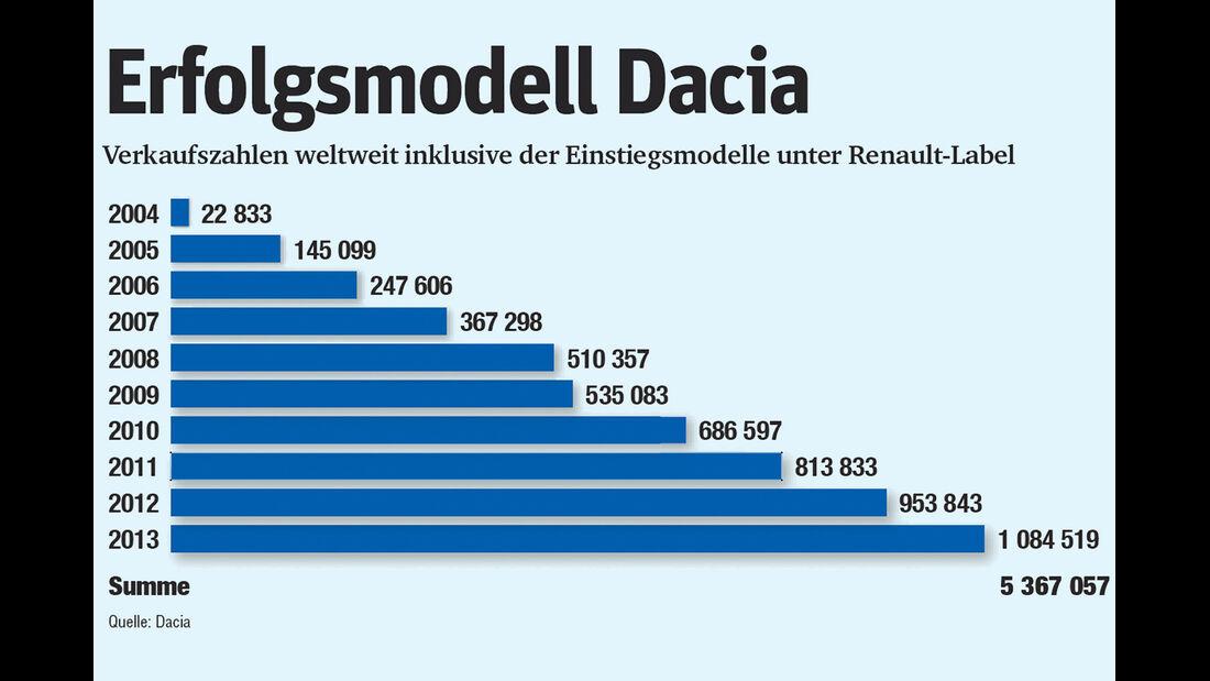 Statistik, Dacia, Verkaufszahlen