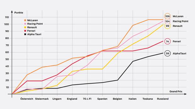 Statistik - F1-Mittelfeld - 2020