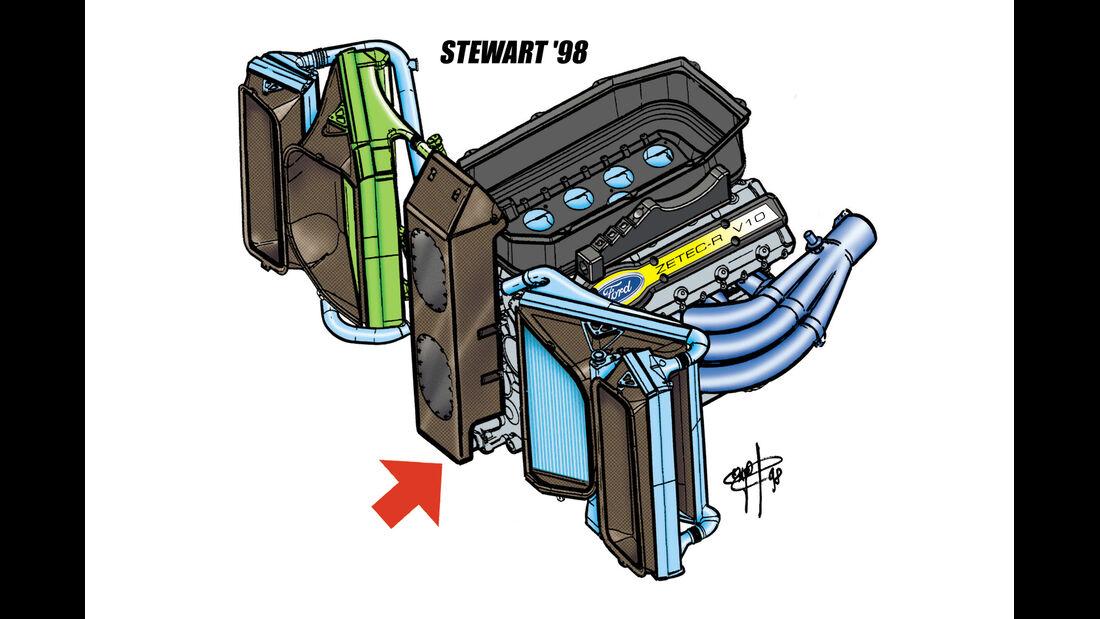 Steart 1998 - Piola Technik