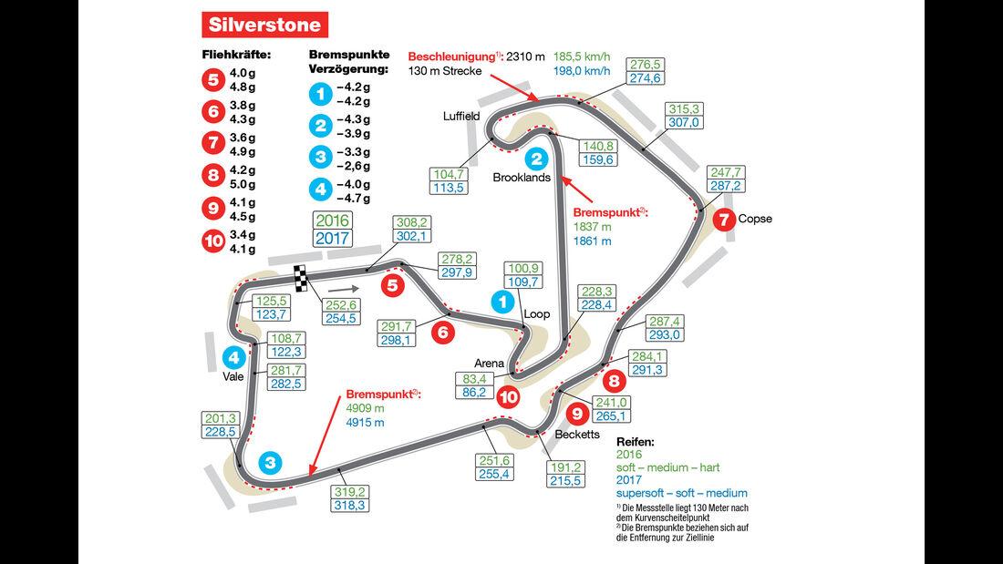 Strecken-Skizze - Graphik - Silverstone 2017