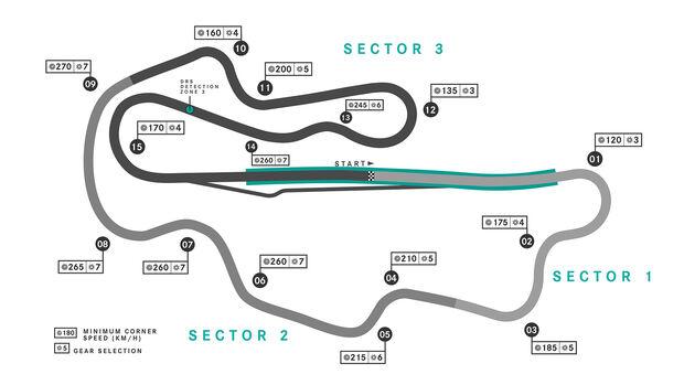 Streckengrafik Mugello - GP Toskana - Formel 1 - 2020