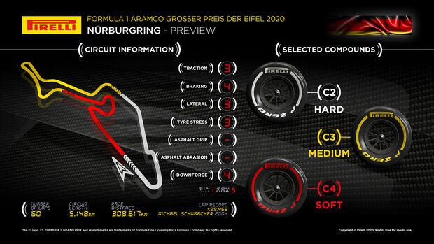 Streckengrafik - Pirelli - Eifel Grand Prix 2020