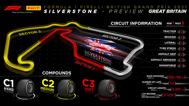 Streckengrafik - Pirelli - GP England 2021