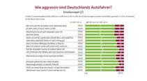 Studie Aggression im Straßenverkehr UDV 2020