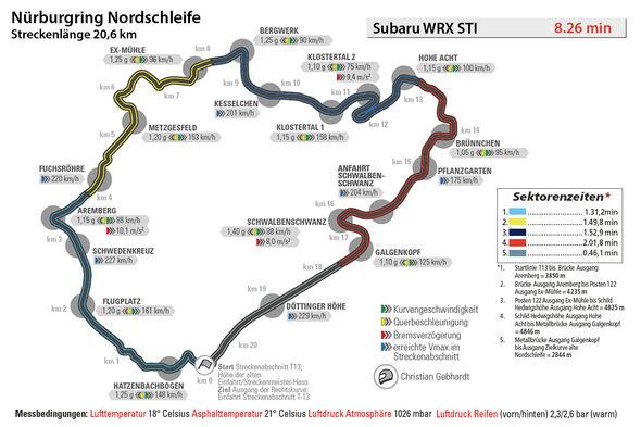 Subaru WRX STI, Rundenzeit, Nordschleife