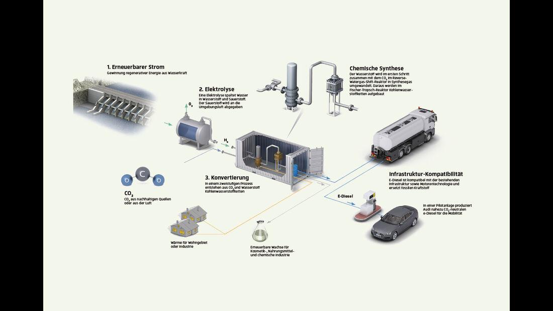 Synthetische Kraftstoffe, Aktuelles, ams1019