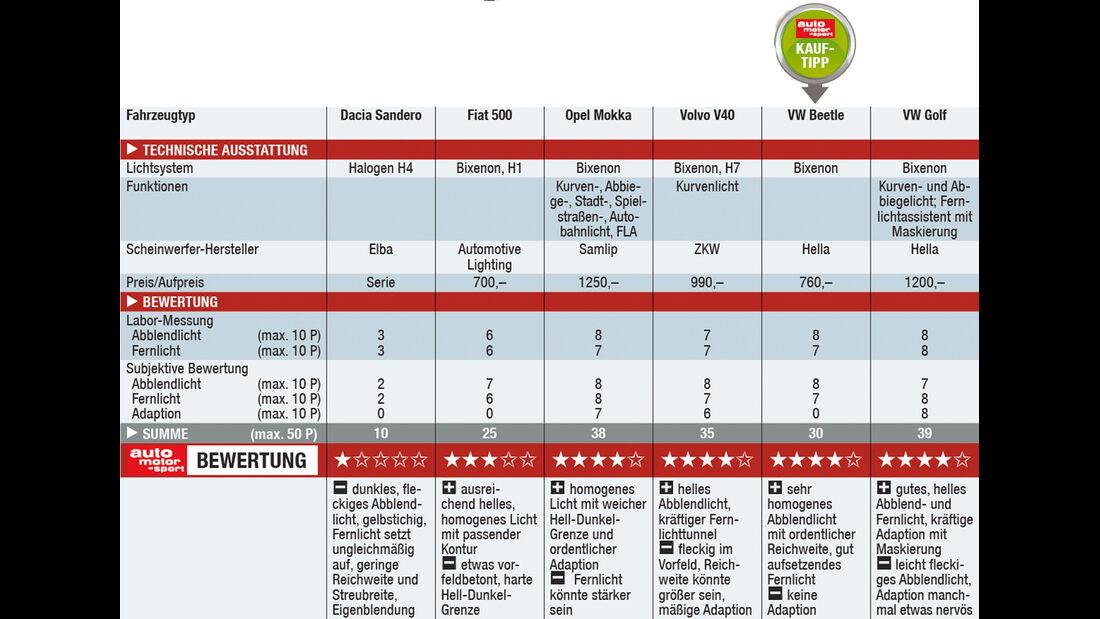 Tabelle Kompaktklasse