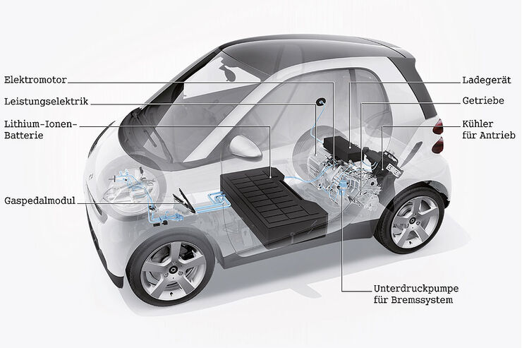 Technik Elektroantrieb