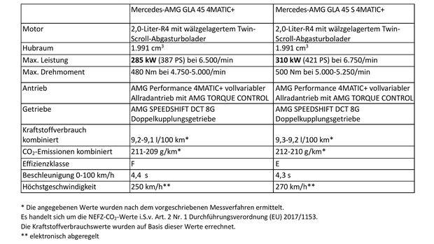 Technische Daten Mercedes AMG GLA 45 2020