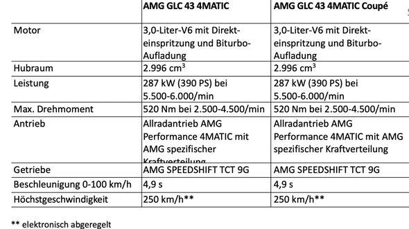 Technische Daten Mercedes GLC AMG 43 2019