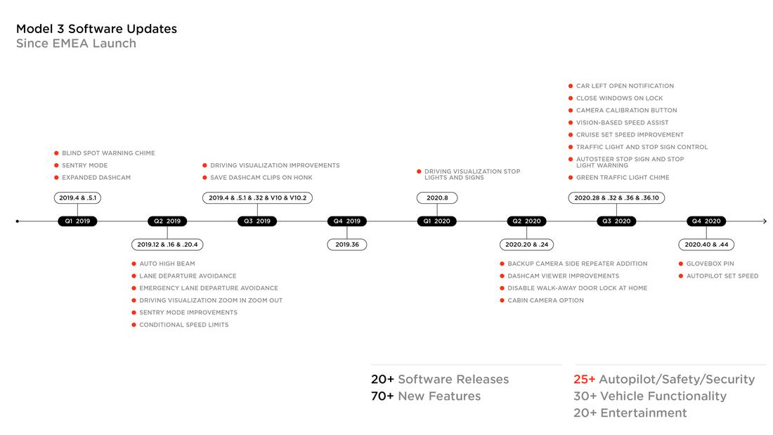 Tesla Model 3: Über 20 Software-Updates seit 2019 | AUTO ...