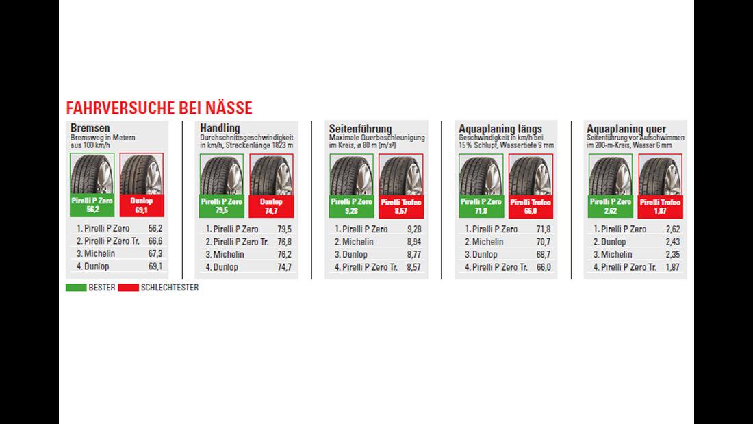 Test - Sportreifen - Semi-Slicks - Nasswertung - Pirelli - Michelin - Dunlop
