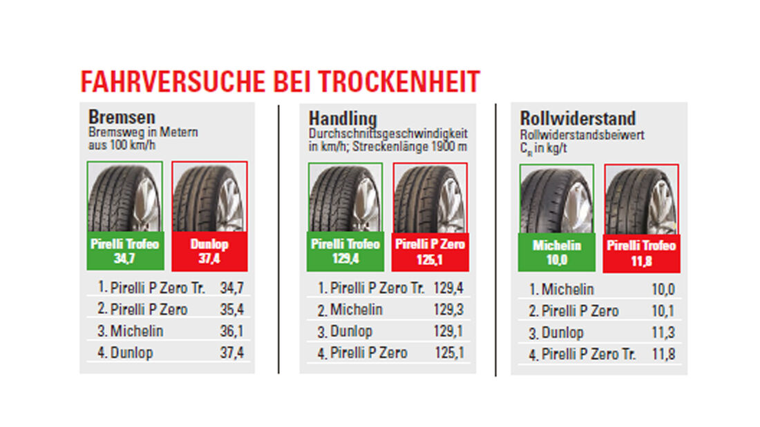 Test - Sportreifen - Semi-Slicks - Trockenwertung - Pirelli - Michelin - Dunlop