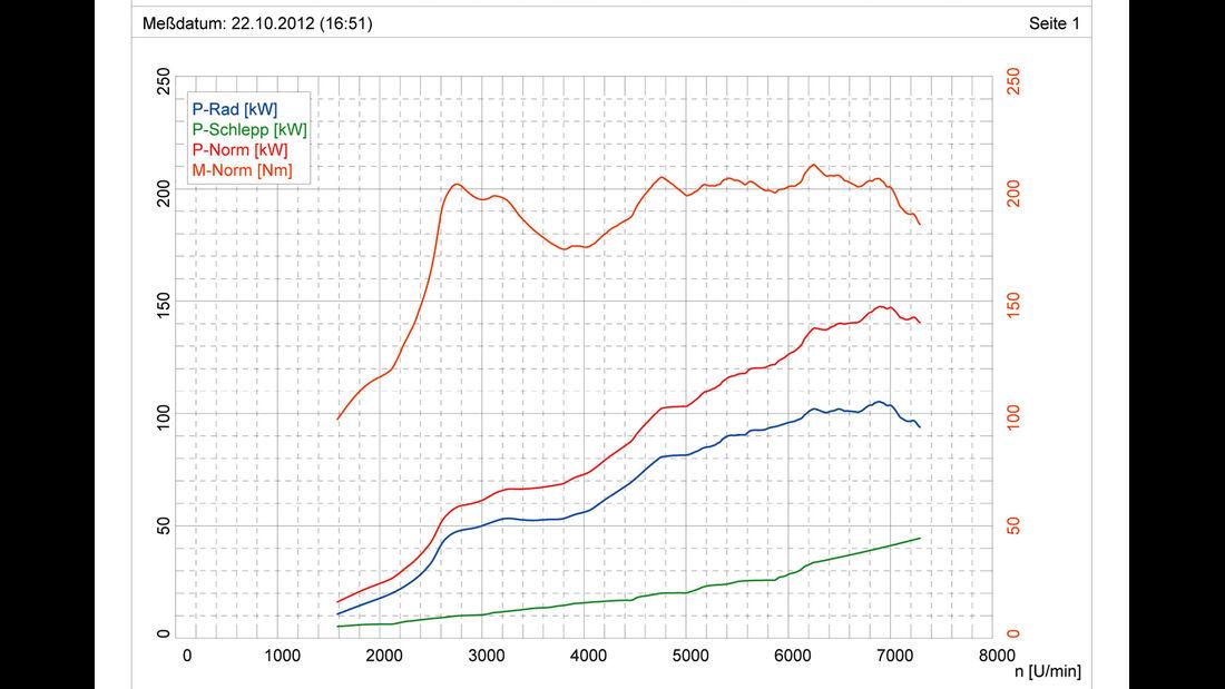 Toyota GT86, Grafik, Leistungsmessung