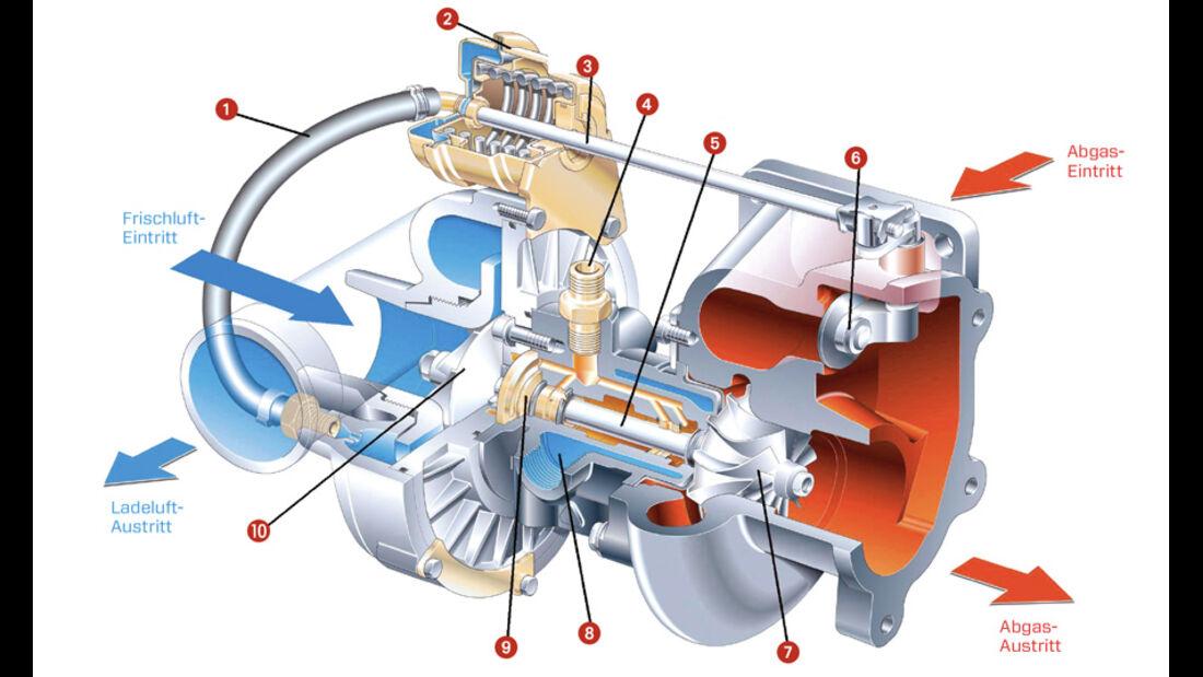 Turbomotor, Grafik