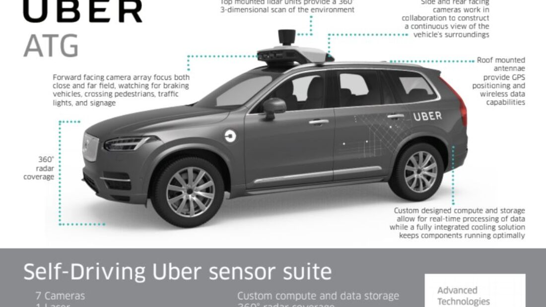 Uber Volvo Systeme