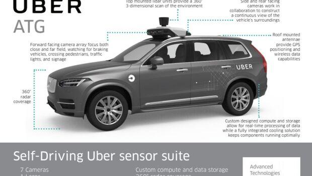 Uber Volvo Systeme