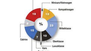 Umfrage Interesse Fahrzeugklassen ams