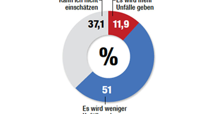 Umfrage autonomes Fahren 12/2014
