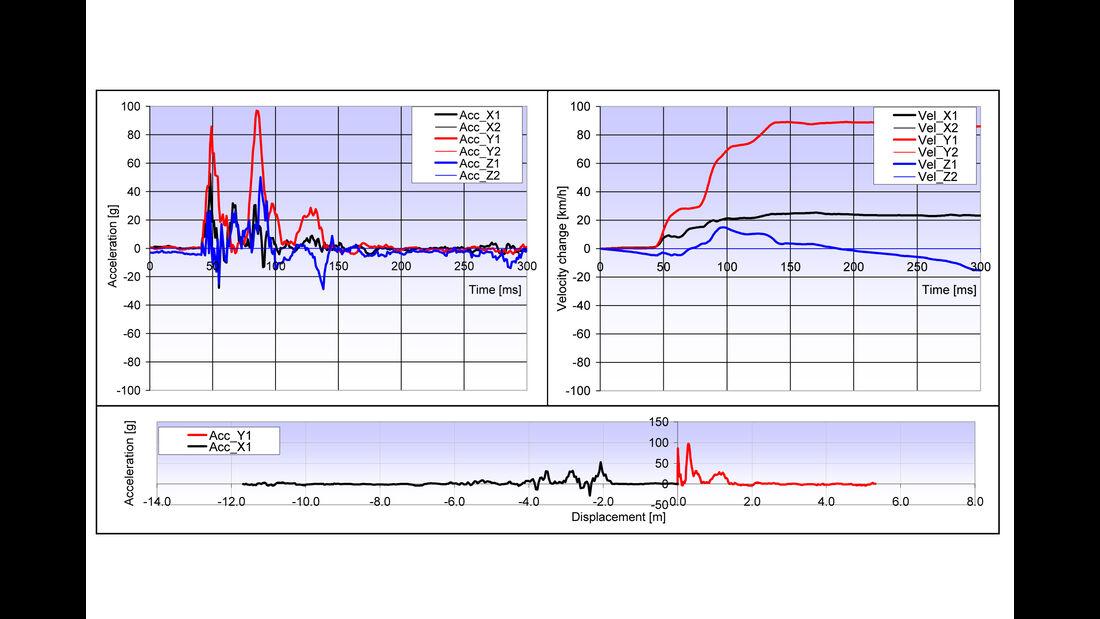 Unfall Mark Webber - WEC Interlagos 2014 - FIA-Datenblatt