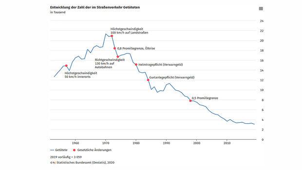 Unfallentwicklung Unfallstatistik 2019