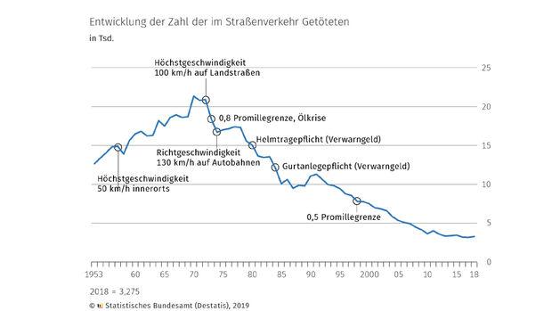 Unfallstatistik 2018