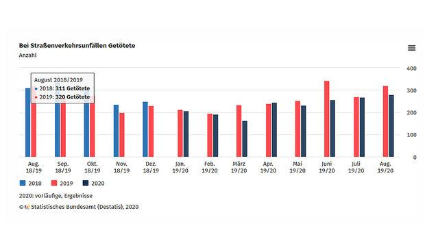 Unfallstatistik August 2020