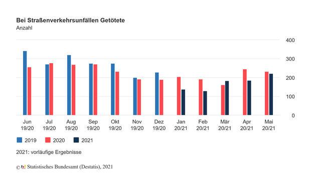 Unfallstatistik Mai 2021