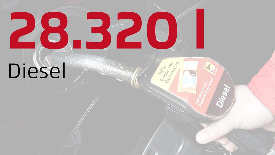 Unsere Daten des Jahres, Diesel