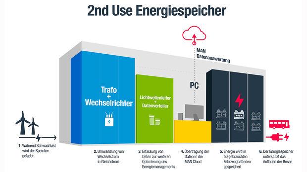 VHH Energiespeicher