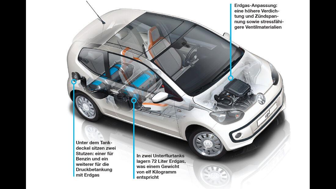 VW Eco Up, Antriebstechnik