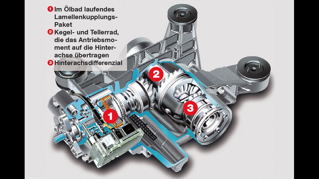 VW Golf 2.0 TDI 4 Motion, Antrieb, Grafik