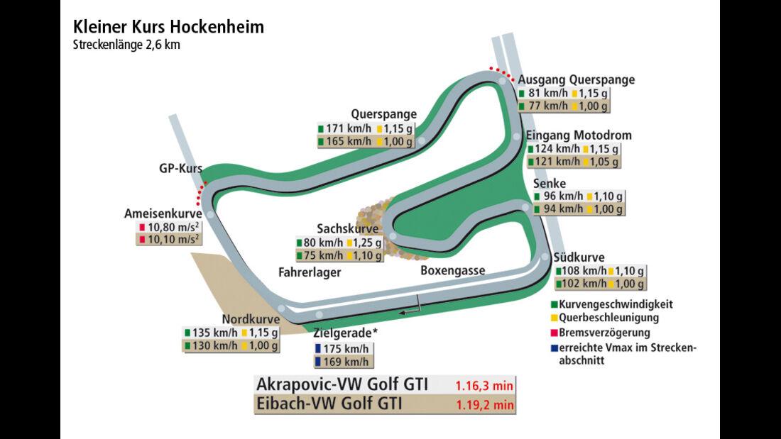 VW Golf Eibach, VW Golf Akrapovic, Rundenzeitengrafik Hockenheim