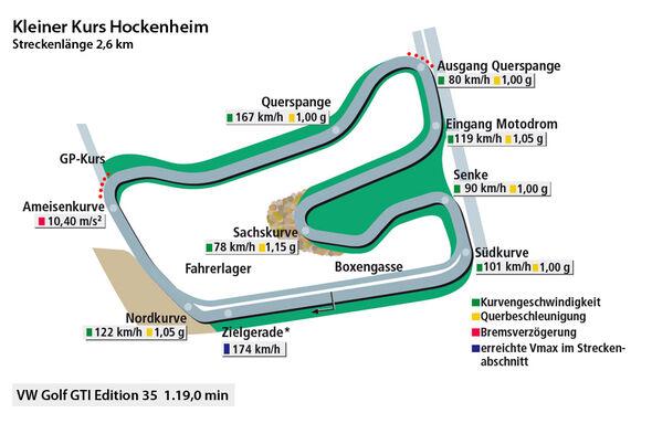 VW Golf GTI Edition 35, Rundezeitengrafik Hockenheim