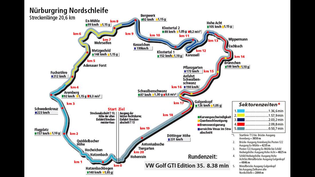 VW Golf GTI Edition 35, Rundezeitengrafik Nordschleife
