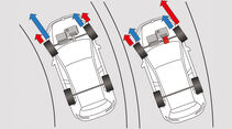 VW Golf GTI, Kraftverteilung
