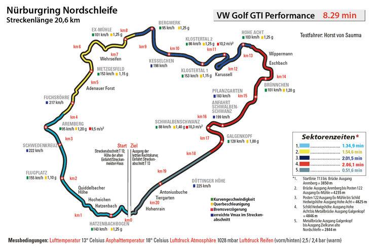 VW Golf GTI Performance, Nürburgring, Rundenzeit