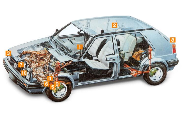 VW Golf II, Schwachstellen, Igelbild