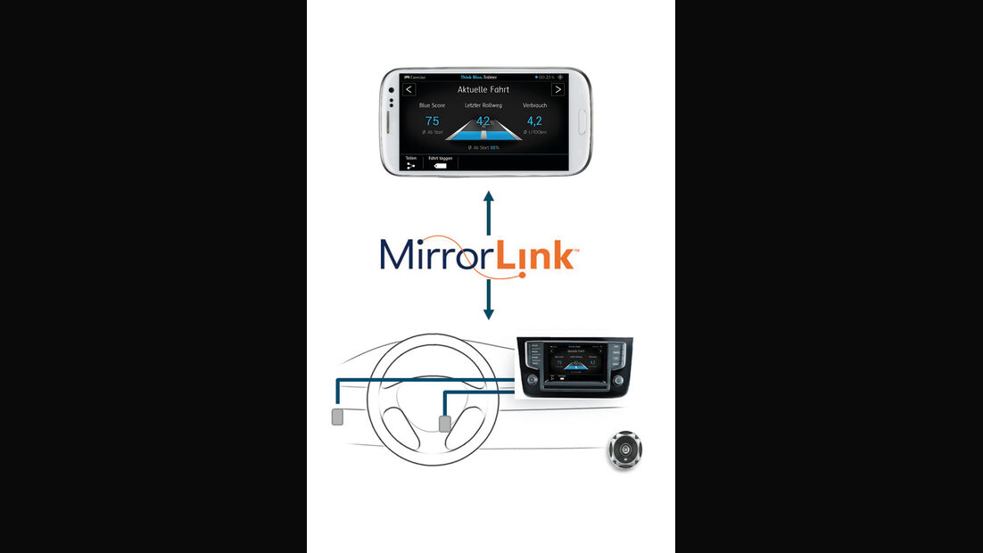 VW Golf VIII, Mirror-Link