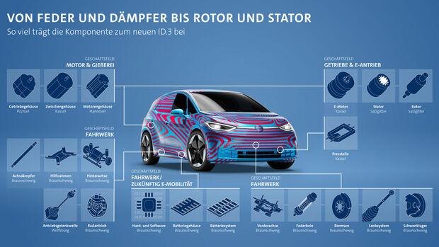 VW ID.3 Komponentenherkunft