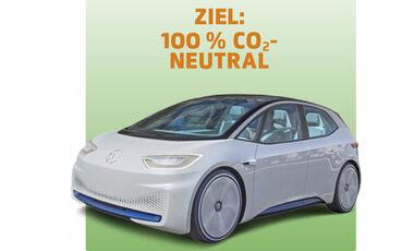VW ID. CO2 Grafiken