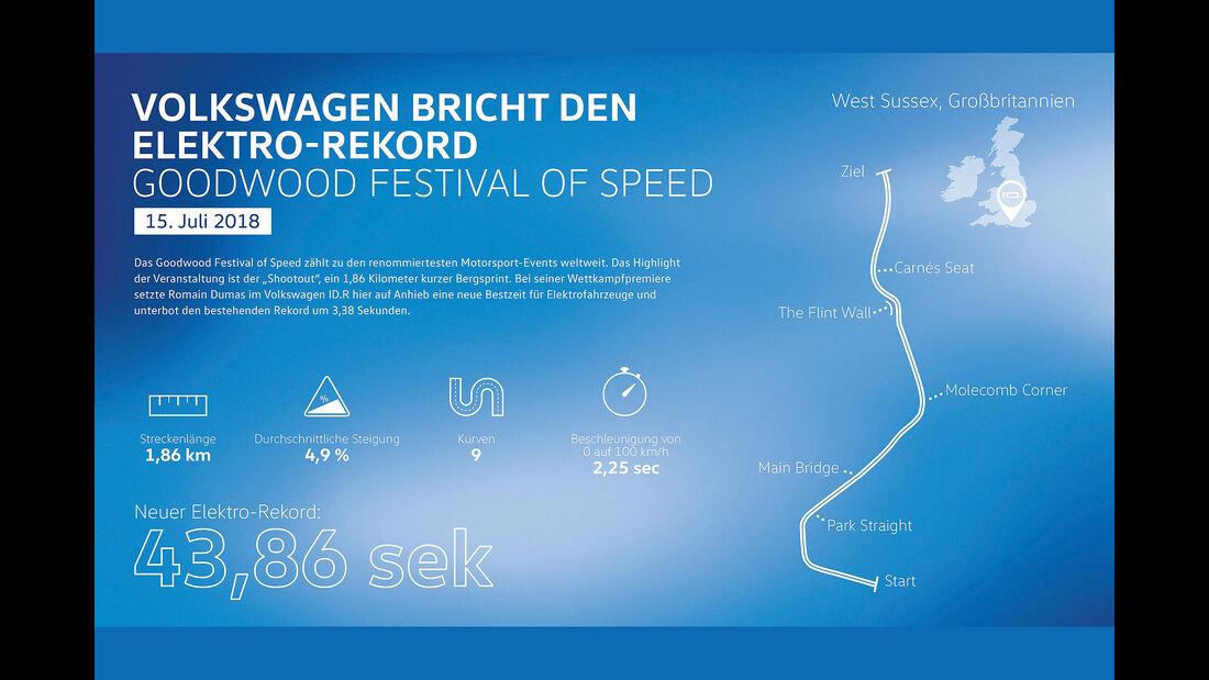 VW ID.R Elektrorennwagen