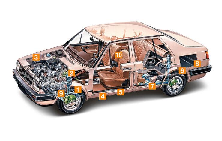 VW Jetta 1.8, Schwachpunkte, Igelbild