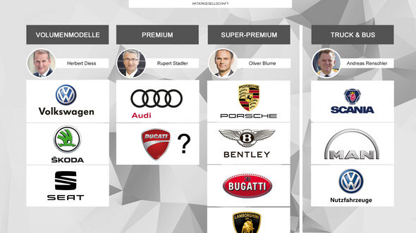 VW Konzern-Gruppen