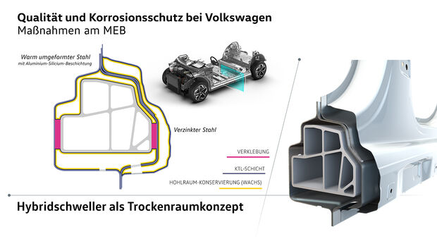 VW Korrosionsschutz