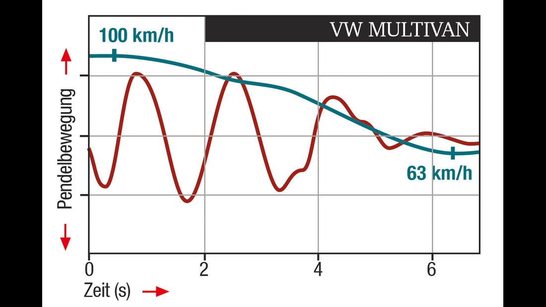 VW Multivan 2.0 BiTDI, ESP-Regelverhalten