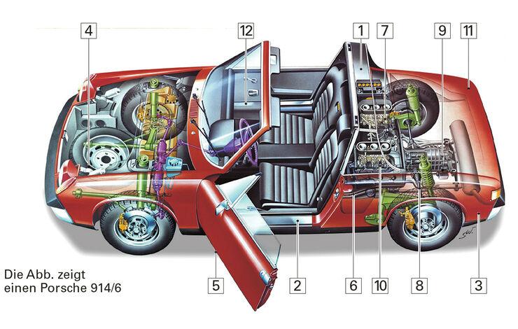 VW-Porsche 914, Schwachstellen, Igelbild