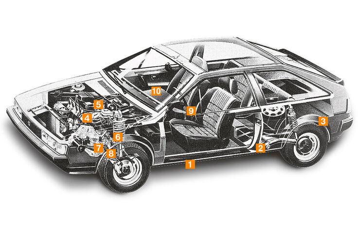 VW Scirocco II, Typ 53B, Schwachstellen, Igelbild