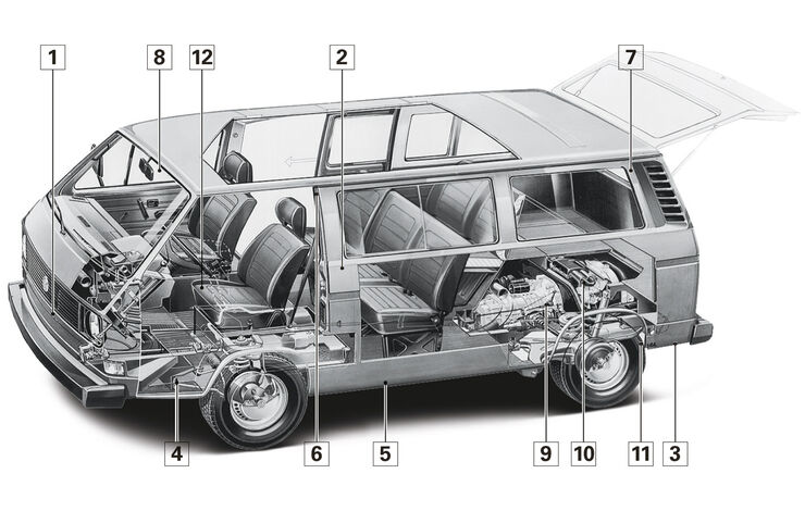 VW T3 Multivan, Schwachstellen, Igelbild