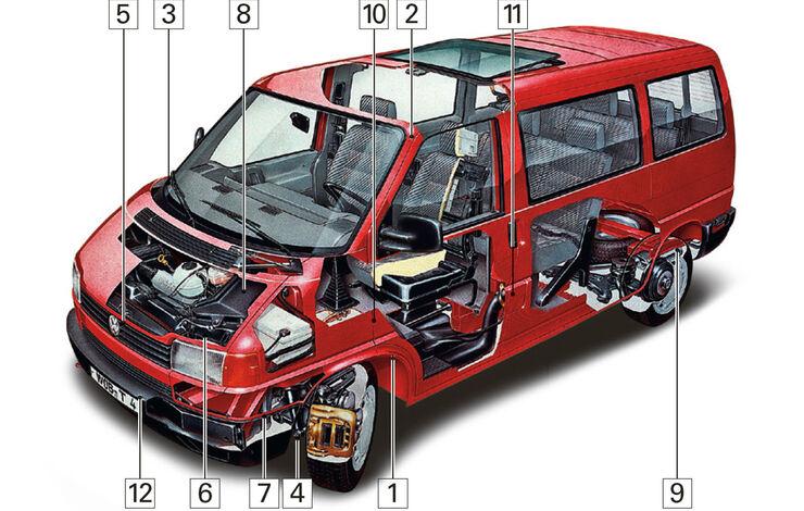 VW T4, Schwachstellen, Igelbild, Kaufberatung